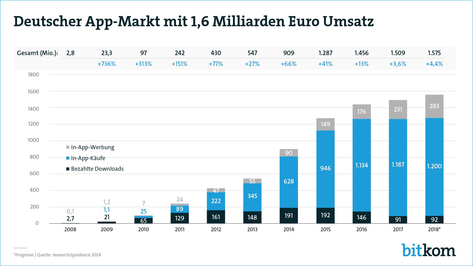 Grafik: Deutscher App-Markt mit 1,6 Milliarden Umsatz