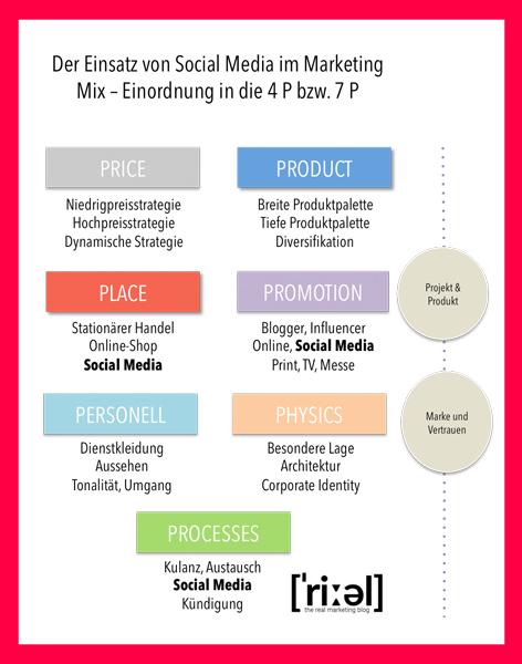7P im Marketing Mix