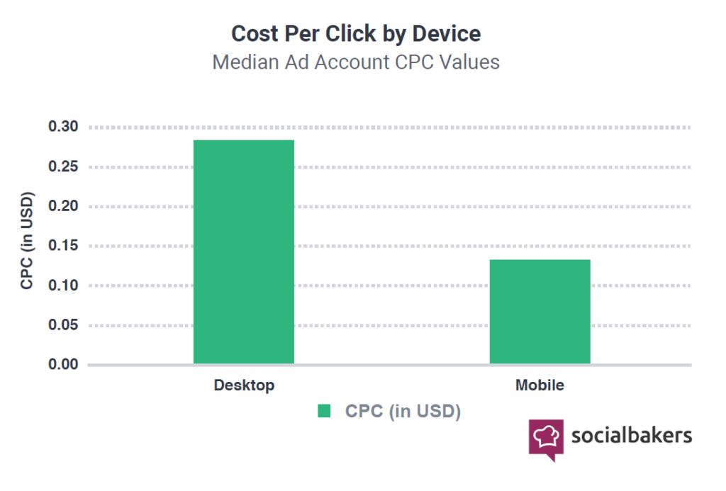 Durchschnittlicher CPC nach Geräten