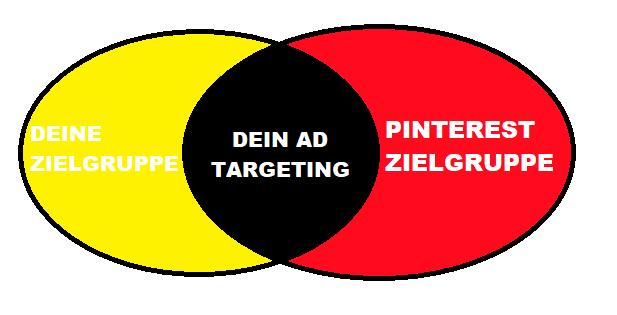 Pinterest Targeting = Schnittmenge zwischen Deiner Zielgruppe und der Pinterest Zielgruppe