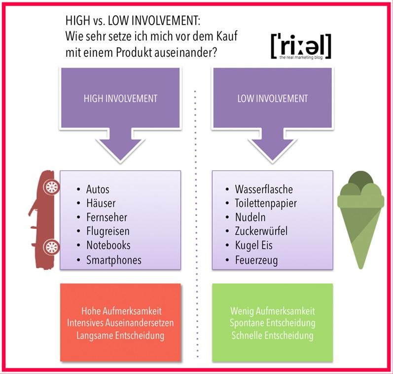 High involvment vs low involvment Produkte