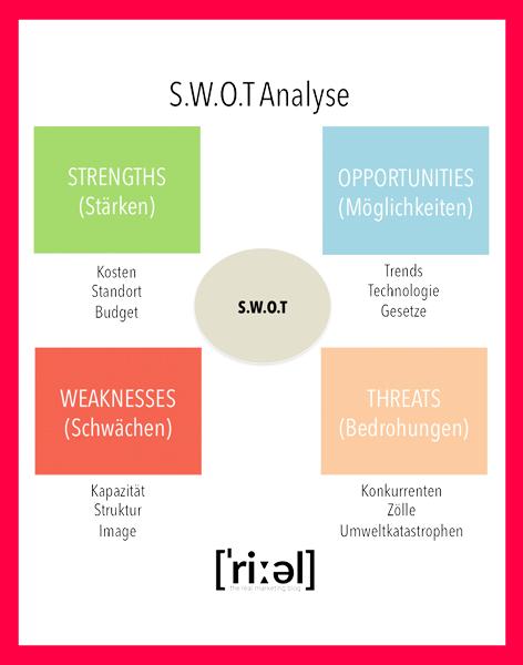 SWOT Analyse - Marketing